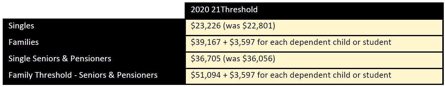 2022 Medicare Levy thresholds